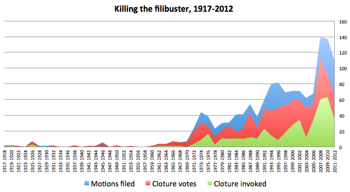 Growth of the Filibuster